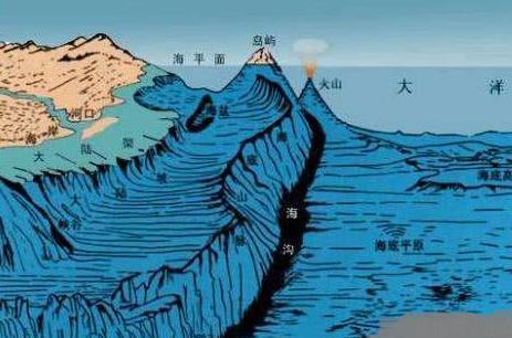 世界上最深的海沟