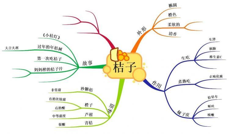 发散思维训练方法四种