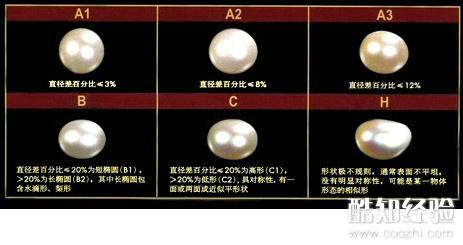 通过珍珠的圆度来判断等级