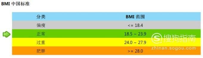 如何计算体质指数_如何计算你的体重指数(BMI)_酷知经验网