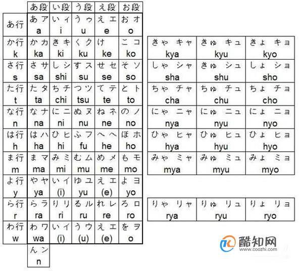 五十音圖表及五十音圖學習方法