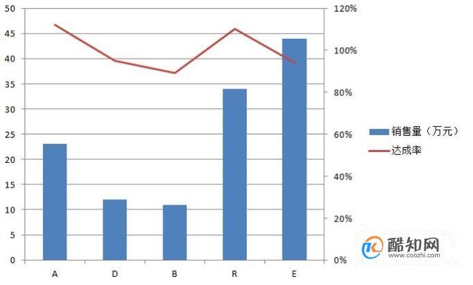 EXCEL图表中如何制作双轴坐标图