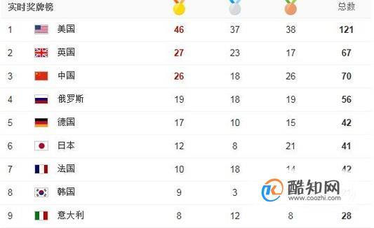 历届奥运会中国金牌数、银牌数、铜牌数