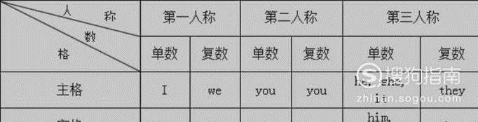 英语学习——代词