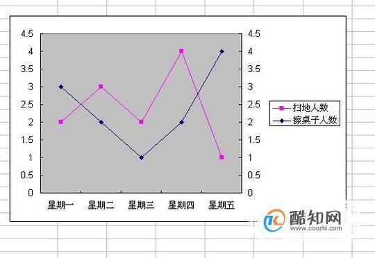 在excel表格中做一个含有三个参数的图表
