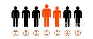 如何給領導排座位,如何安排領導座次?