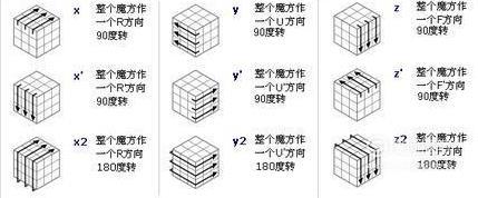 四阶魔方 四阶魔方还原公式图文教程