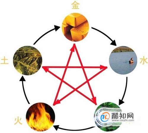五行之金木水火土代表什么?