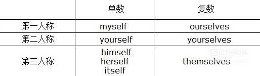 反身代词的用法