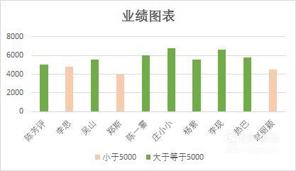 Excel柱形图,根据数据设置不同颜色