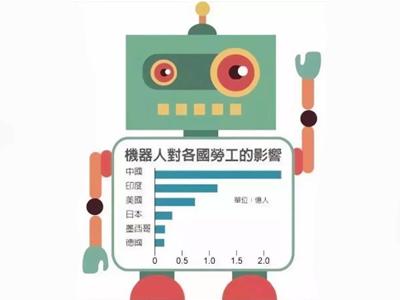 2030年,世界上将会有8亿人的工作岗位被人工智能替代