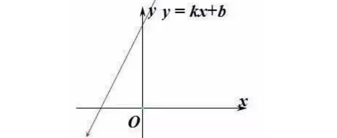 一次函数的图像性质是什么?