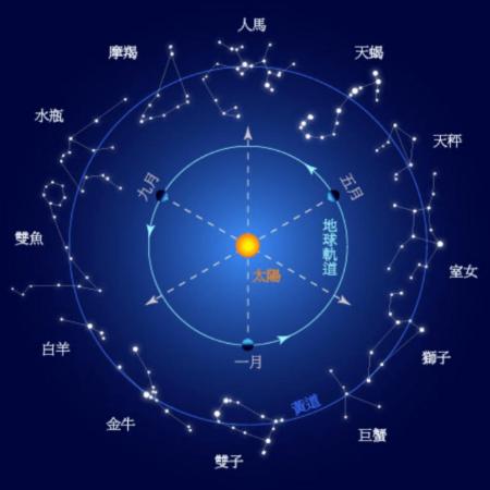 星座月份表是农历还是阳历?